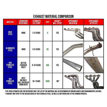 MBRP XP Series Dual Side Exit Catback Exhaust 06-08 Ram 1500 5 7L - T409  Stainless